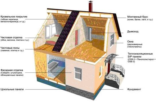 Конструкция дома из сип панелей