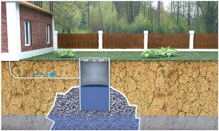 Канализация - строительство SIP домов