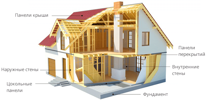 Construction of houses from sip panels based on the for Sips panels canada